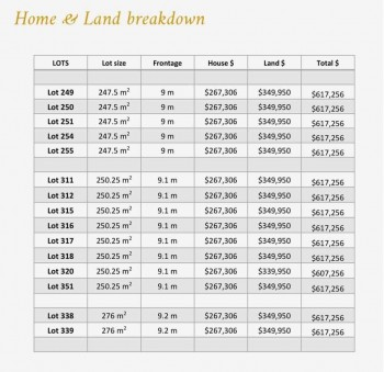 House and Land Full Turnkey Package