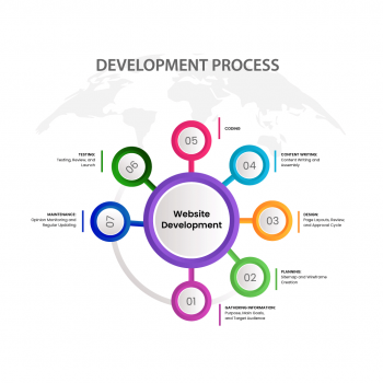 Different Steps For Website Development