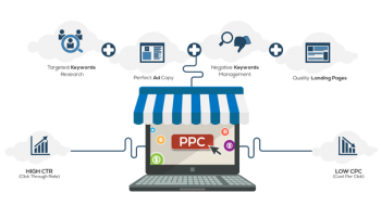 Adwords Management Services in Melbourne