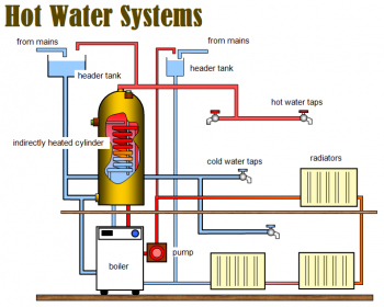 Hot Water System Repair, Maintenance and