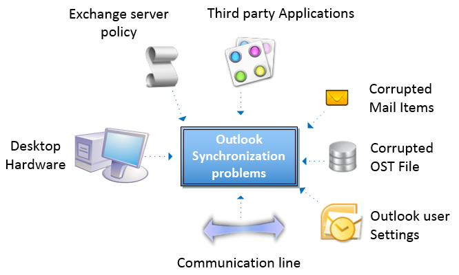 How to Recover outlook .ost with the Help of Atom TechSoft Converter for OST?